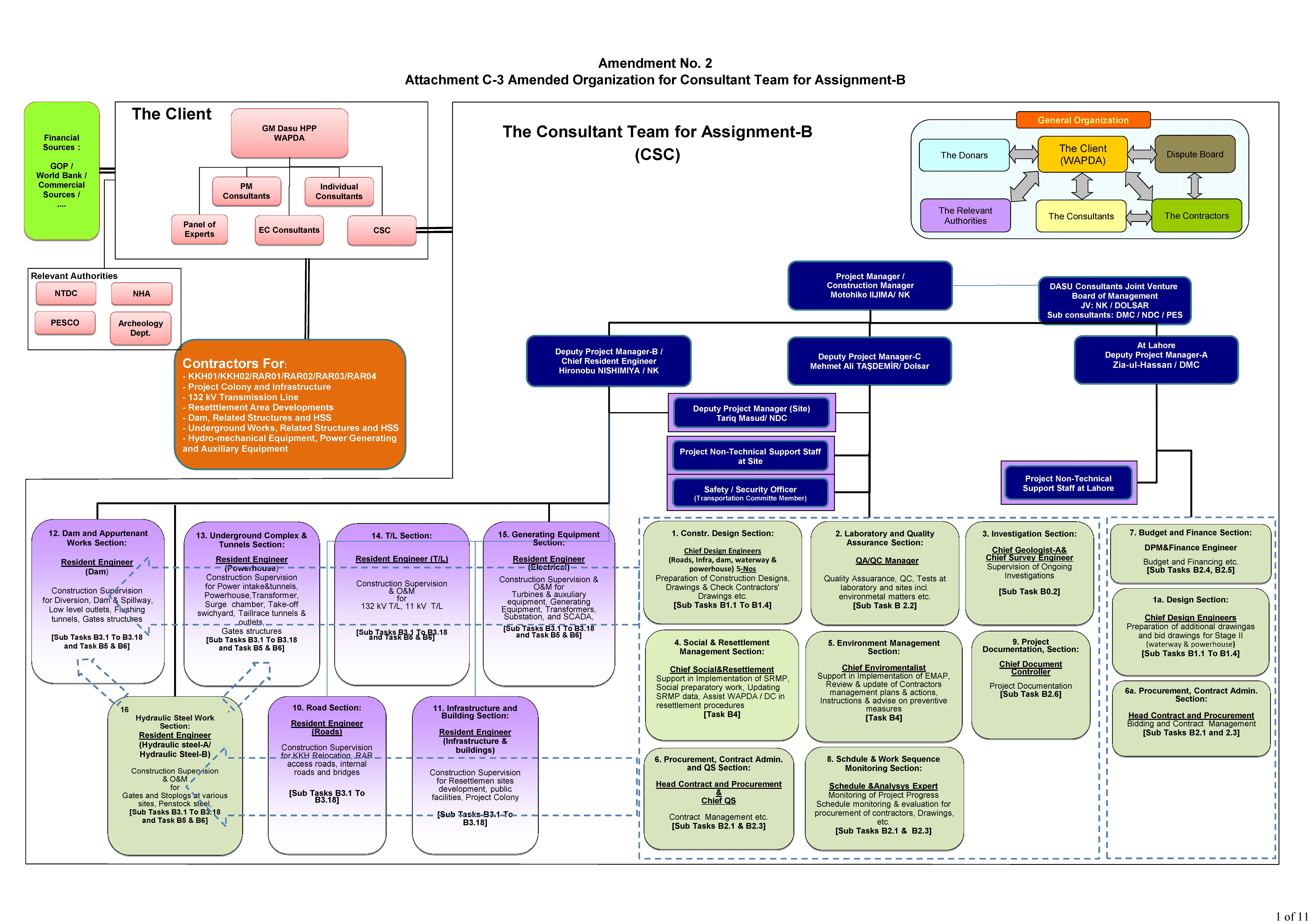 DHC Organogram